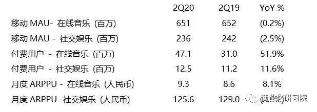 加码内容,腾讯音乐娱乐第二季度营收同比增长17.5%