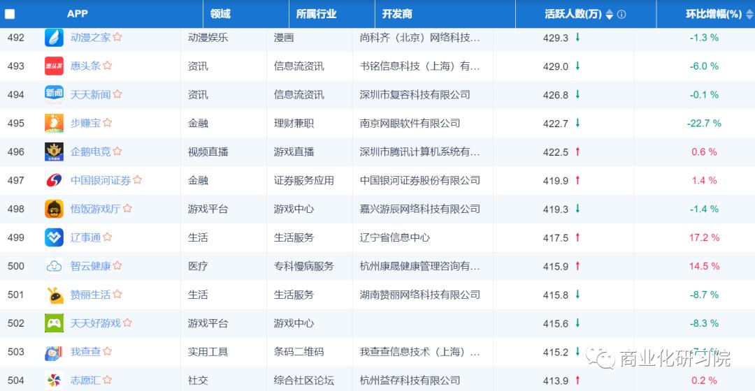 易观千帆-应用月度Top 500APP最新名单